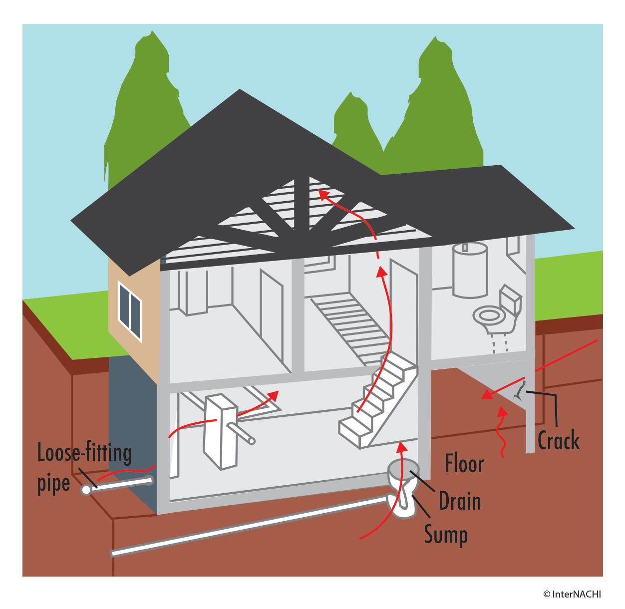 places radon can enter into the home